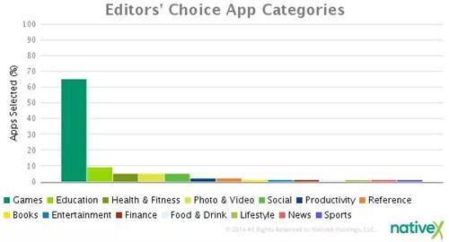 App Store编辑推荐背后的秘密:70%为游戏