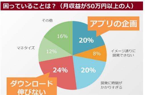 调查:23%日本独立开发者月入不足500元