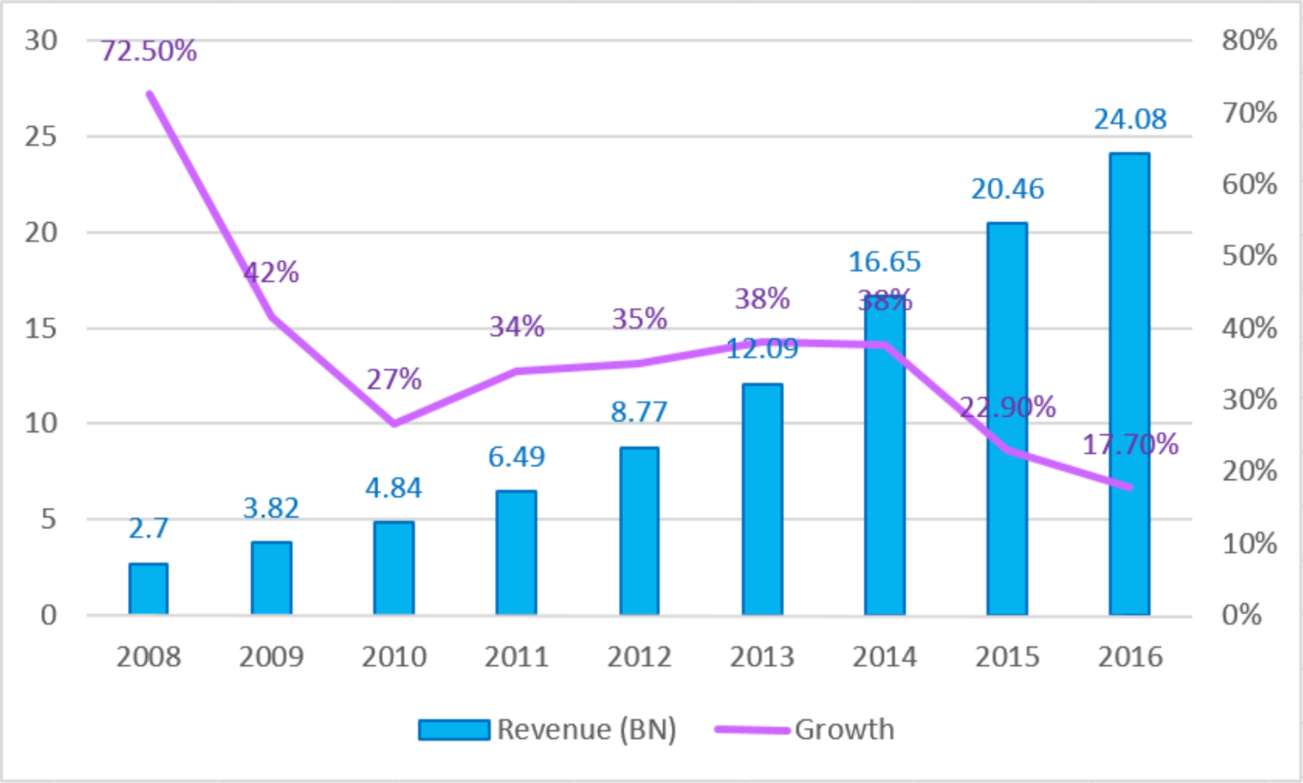 2008  -  2016中国游戏市场收入示意图(来源:GPC 2016)