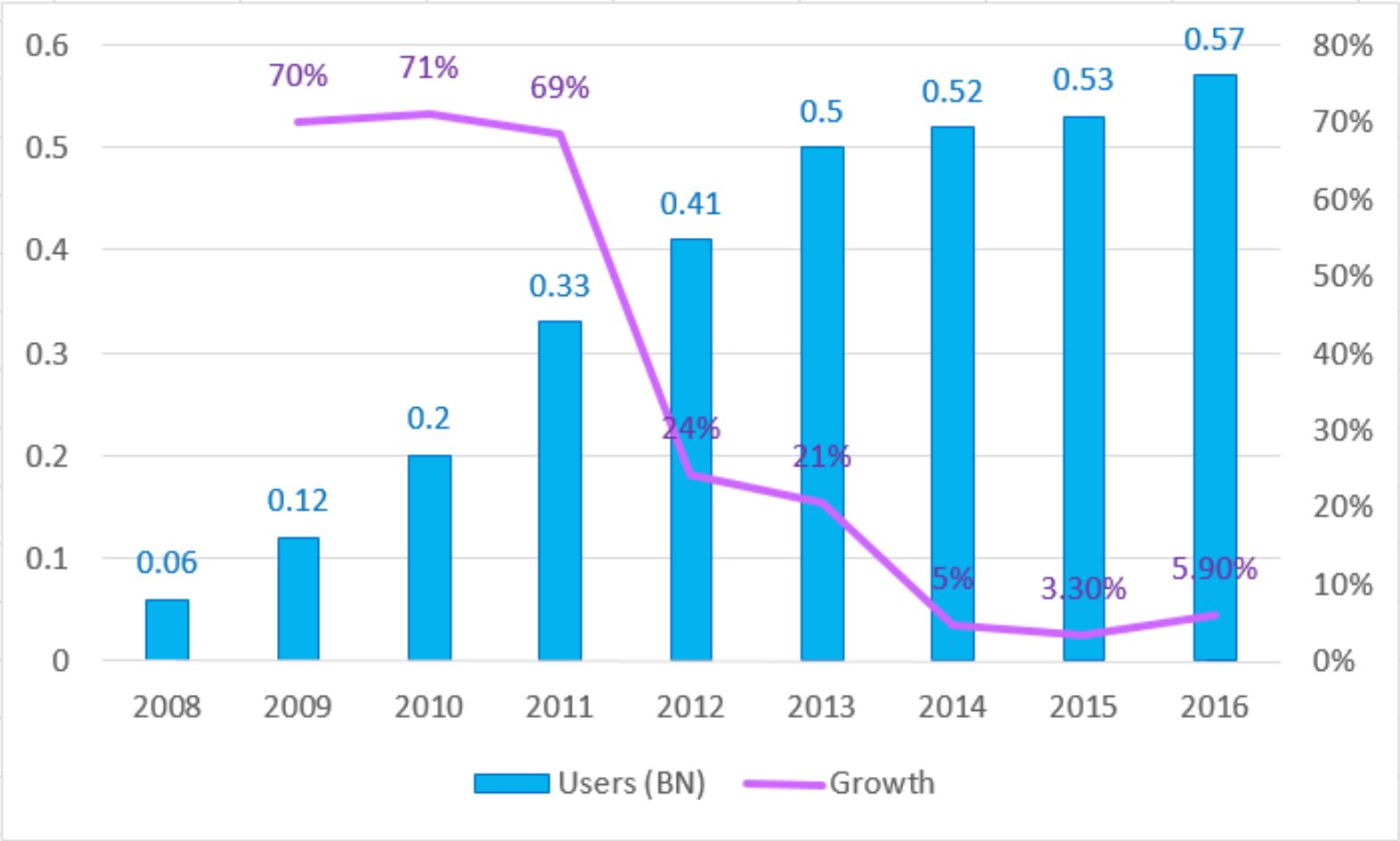 2008  -  2016年中国游戏用户数目示意图(来源:GPC 2016)