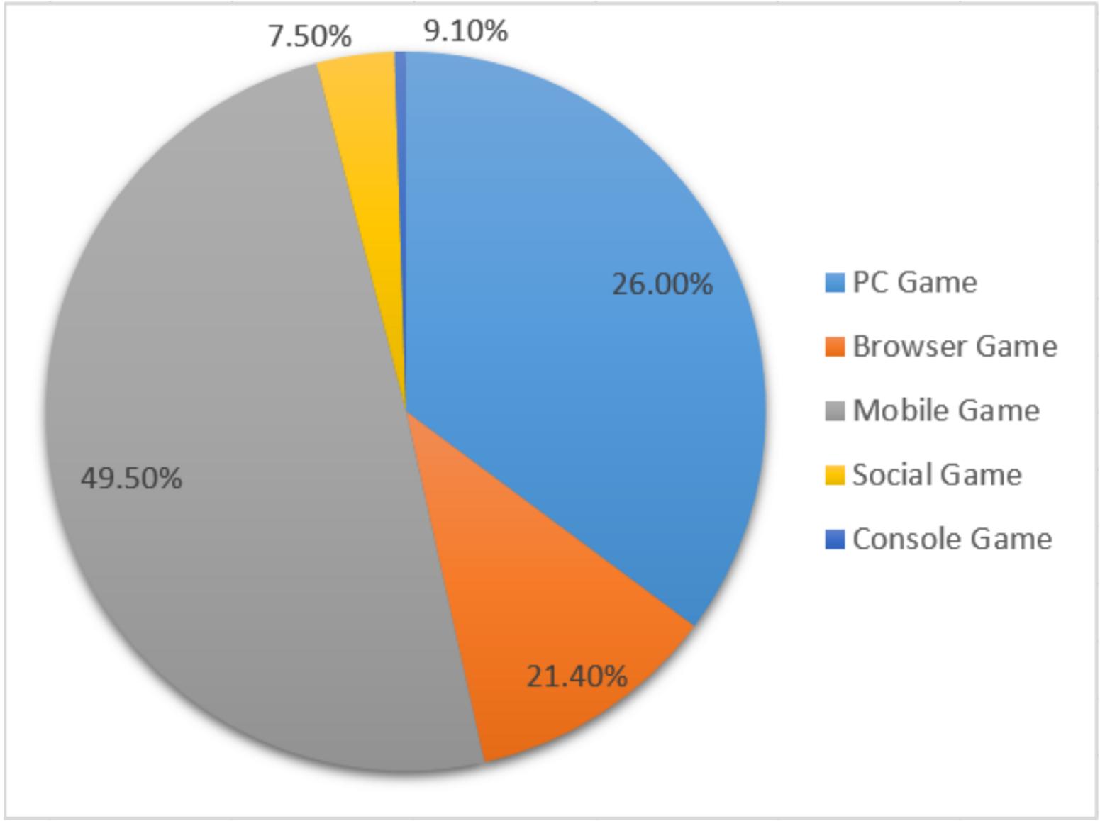 中国游戏市场收入分布(资料来源:GPC 2016)