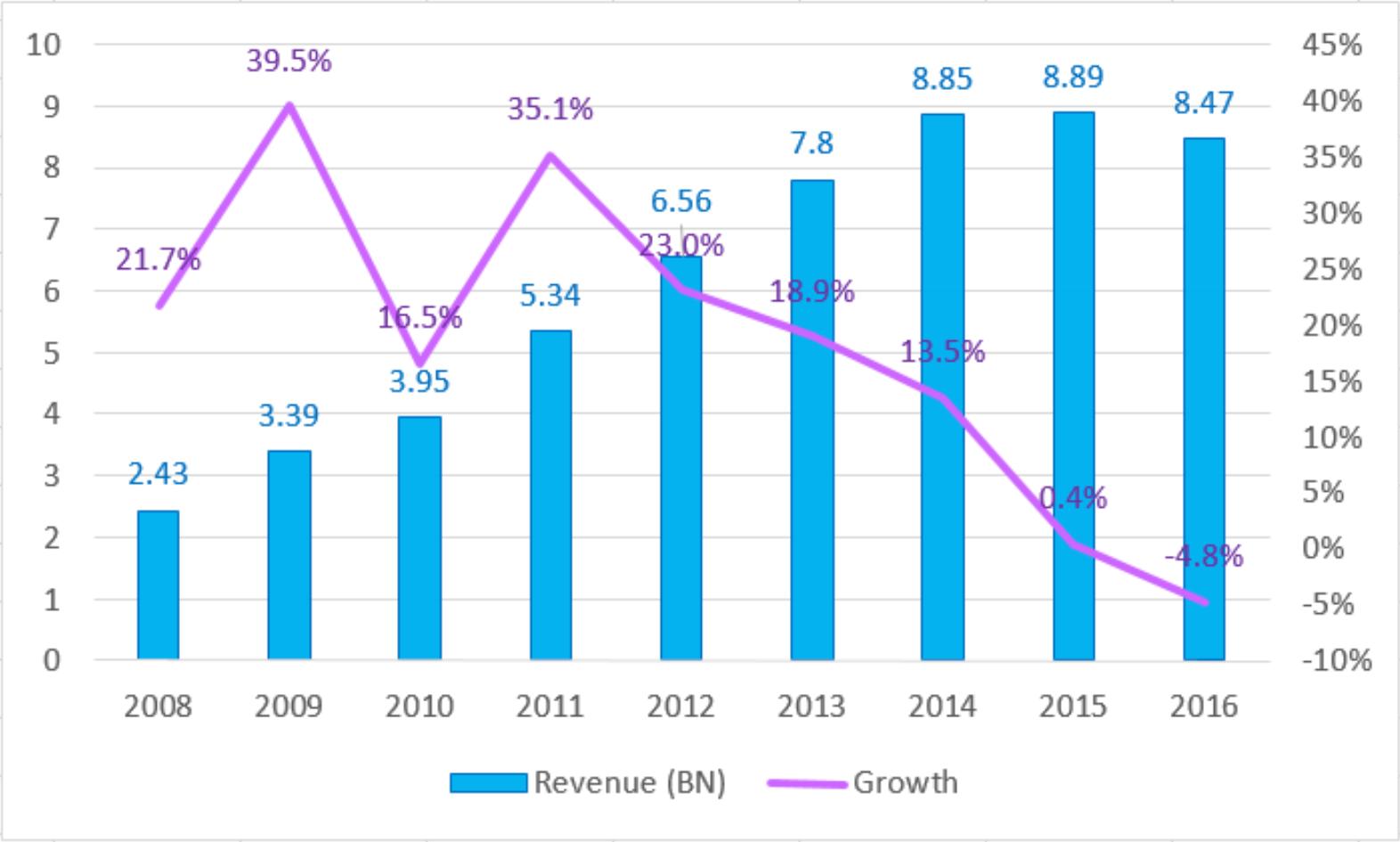 2008  -  2016中国电脑游戏市场收入示意图(来源:GPC 2016)
