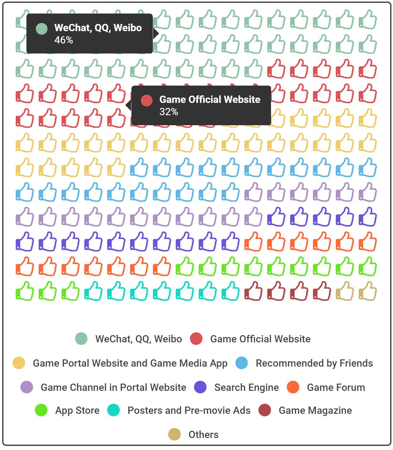 用户在中国获得最新游戏信息的渠道(来源:GPC 2016)