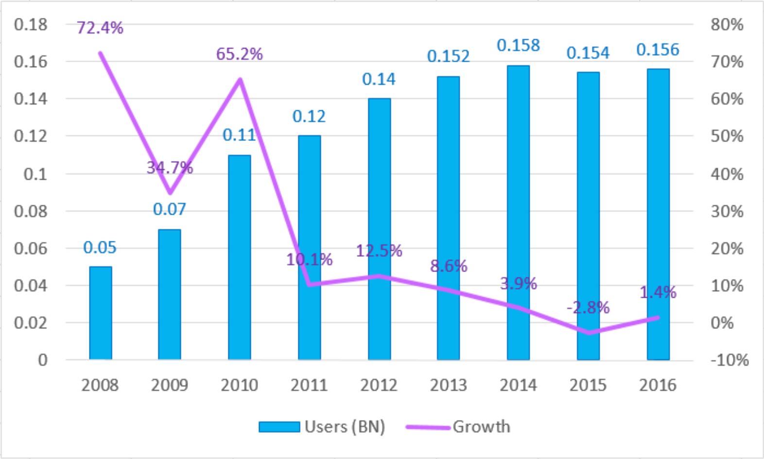 2008  -  2016 中国PC游戏用户数目示意图(来源:GPC 2016)