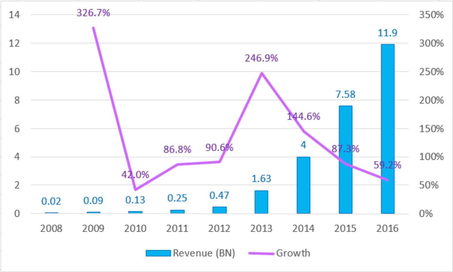 2008  -  2016年中国移动游戏市场收入(来源:GPC 2016)