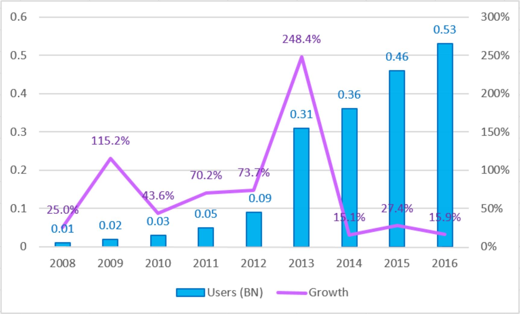 2008  -  2016中国移动游戏用户数目示意图(来源:GPC 2016)