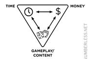 免费游戏的价值主张